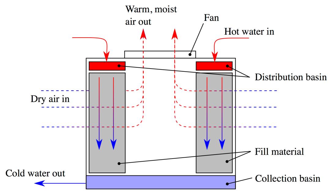 crossflow_diagram