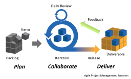 What is Agile project management, and why would I want that?